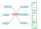 node.js面试题大全-侧重后端应用与对Node核心的理解